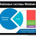 Файловые системы Windows