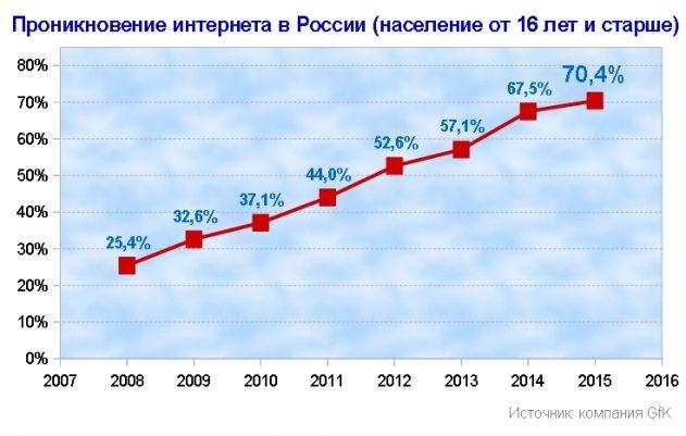 Увеличение интернет пользователей России